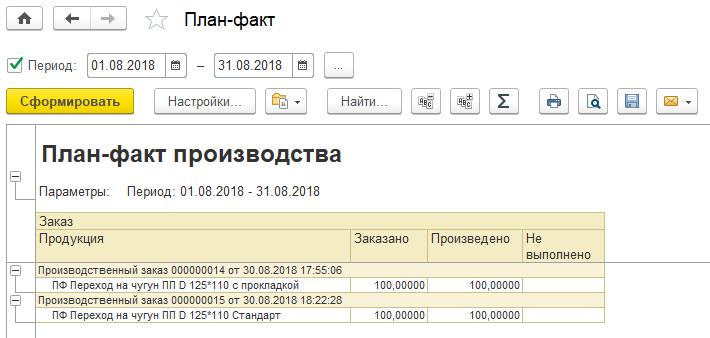 Отчет  План-факт выпуска продукции