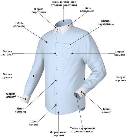 Пошив рубашек с характеристиками